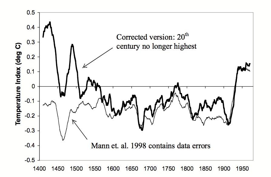 IPCC's 1990 Climate Change Graph