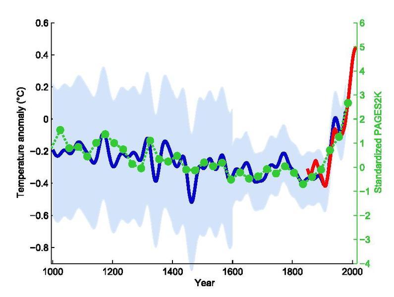 Michael Mann's Hockey Stick Graph